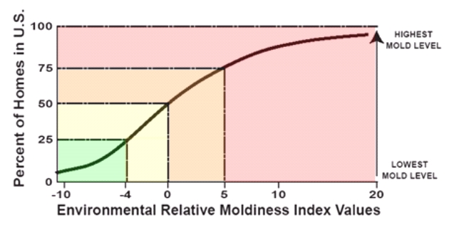 Benefits of Applying Moldiness Index Abound